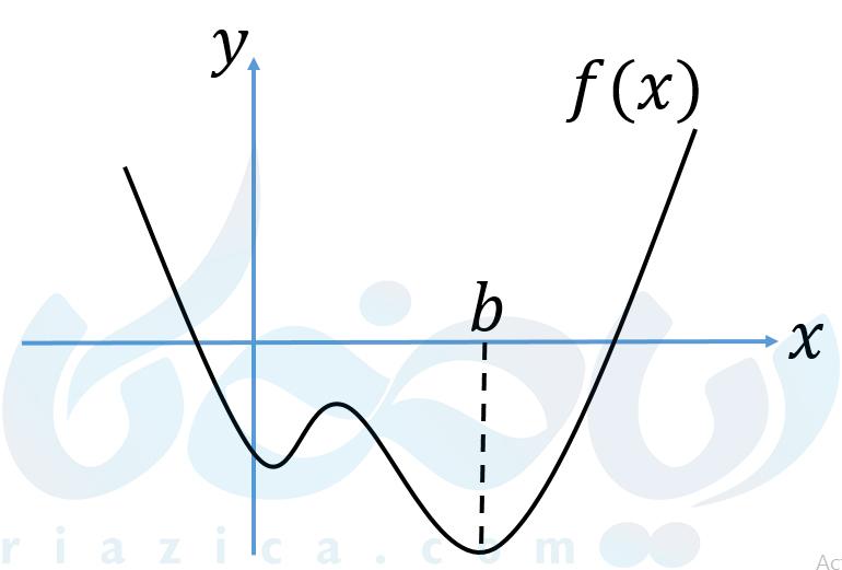 مینیمم مطلق به عنوان اکسترمم مطلق تابع