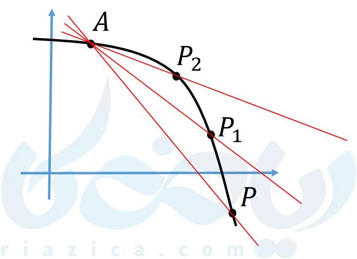 نزدیک کردن نقطه روی نمودار و رسم خط واصل