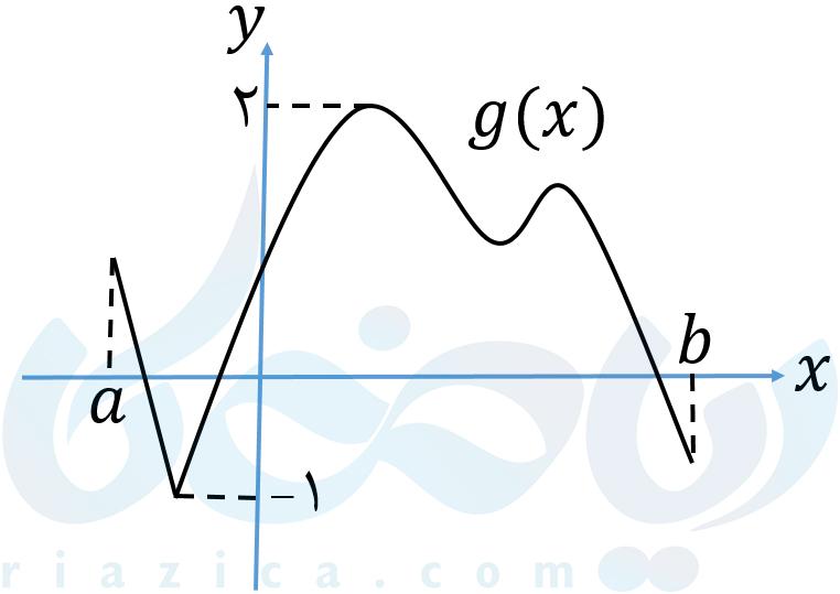نمایش نقاط بیشینه و کمینه تابع پیوسته در بازه ی بسته