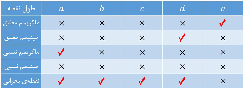 جدول بررسی نقاطه بیشینه و کمینه و نقاط بحرانی