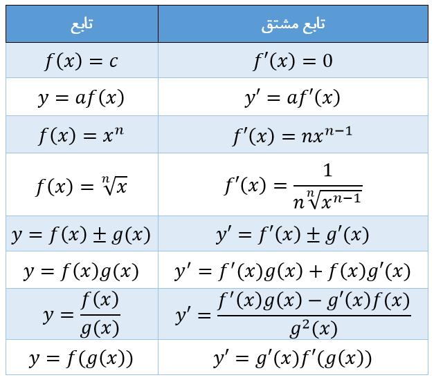 فرمول های مربوط به تابع مشتق