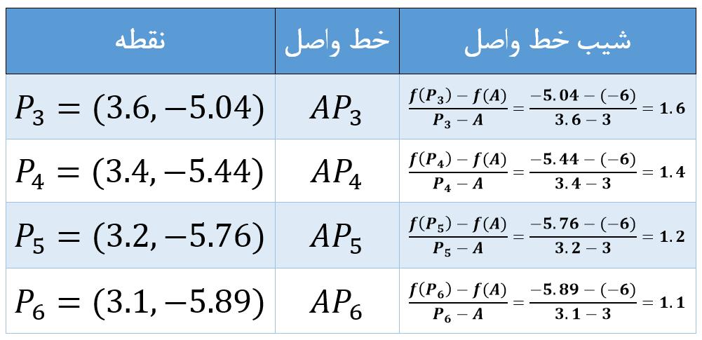 نزدیک کردن نقاط روی نمودار و محاسبهی شیب خط واصل