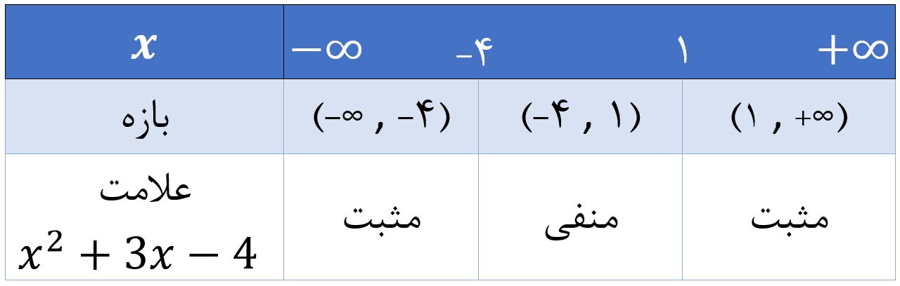تعیین علامت عبارت درجه دوم درون قدر مطلق