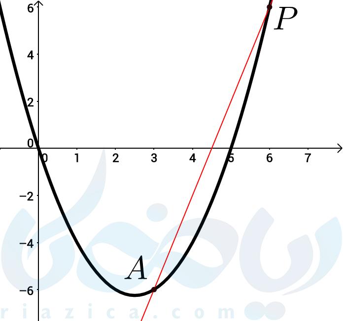 رسم خط واصل و محاسبهی شیب آن