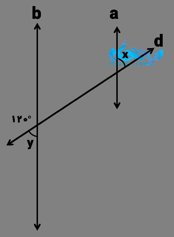 مثال از زوایای مکمل در خطوط موازی و مورب
