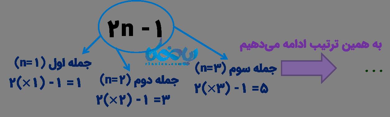 مثال الگوهای عددی