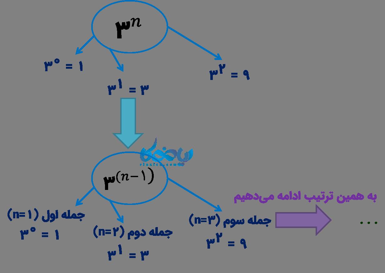 مثالی از الگوهای عددی و عبارت های جبری متناظر
