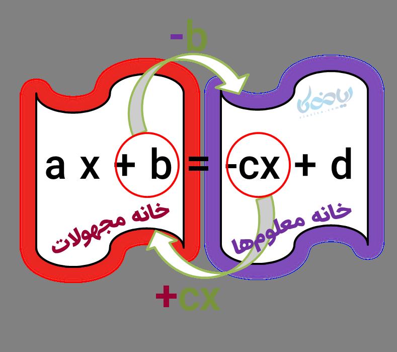 انتقال مجهولات و معلومها در حل معادله درجه اول