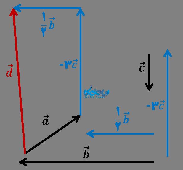 حل مثال ترکیبی بردار و مختصات ریاضی هشتم