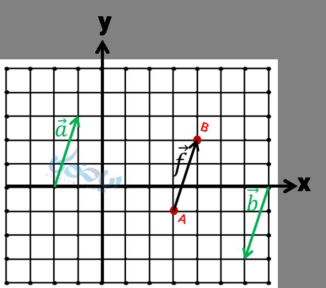 مثال بردارهای مساوی و قرینه در دستگاه مختصات