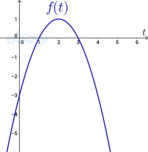 مثال برای آهنگ تغییر ریاضی دوازدهم