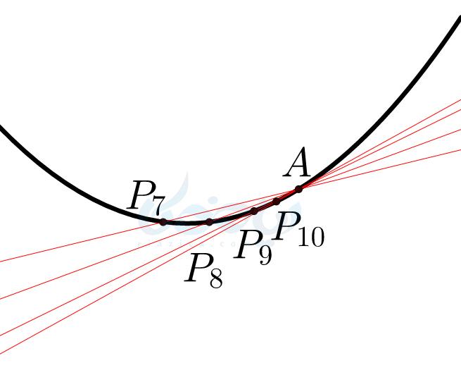 نزدیک شدن از سمت چپ به نقطهء A و رسم خطوط واصل از مشتق دوازدهم تجربی