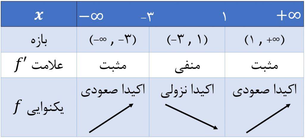 تعیین علامت مشتق تابع و تعیین اکسترمم نسبی