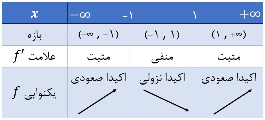 نعیین علامت مشتق تابع و تعیین یکنوایی