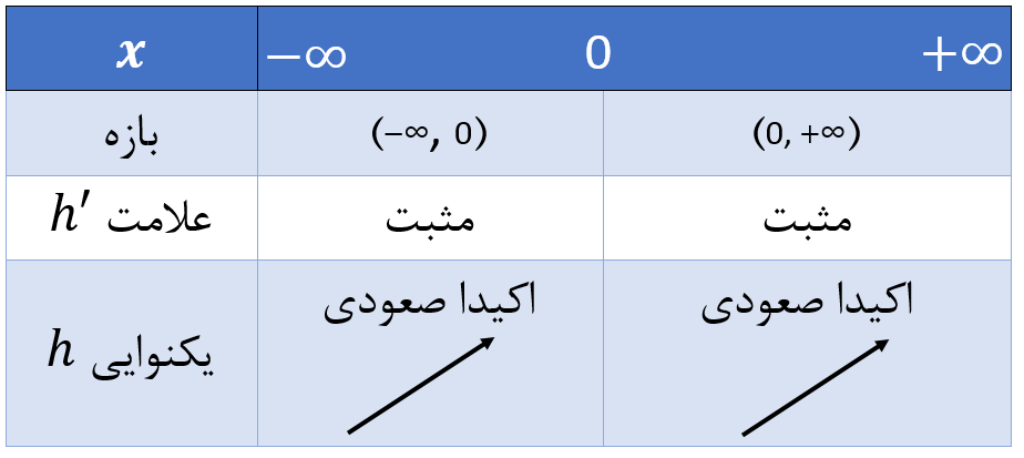 تعیین علامت تابع برای یافتن اکسترمم نسبی