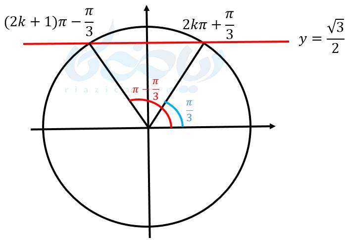 سینوس در دایره مثلثاتی