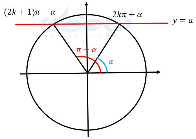 معادلات مثلثاتی ریاضی دوازدهم با استفاده از دایره مثلثاتی - زوایای دو برابر کمان