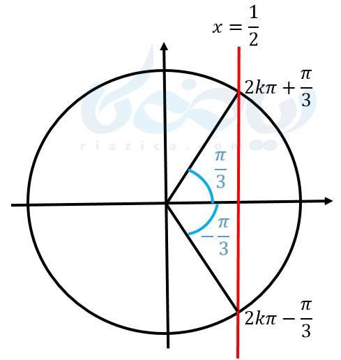 دایره مثلثاتی - کسینوس - زوایای دو برابر کمان
