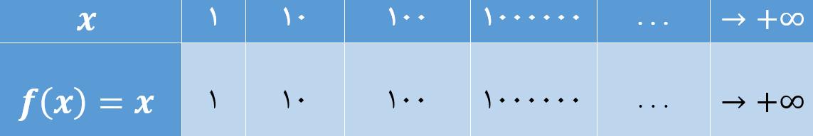 حد نامتناهی در بی نهایت (x های بسیار بزرگ)