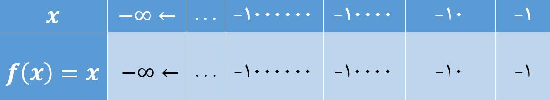 حد نامتناهی در بی نهایت (x های بسیار کوچک)