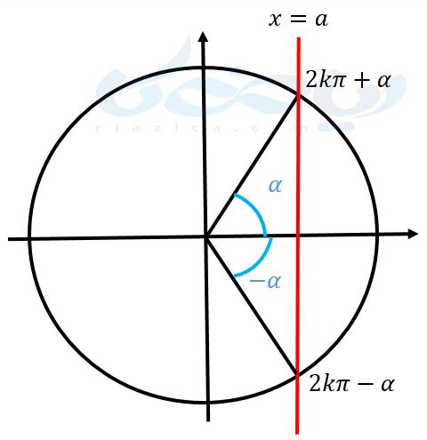 معادلات مثلثاتی ریاضی دوازدهم - زوایای دو برابر کمان
