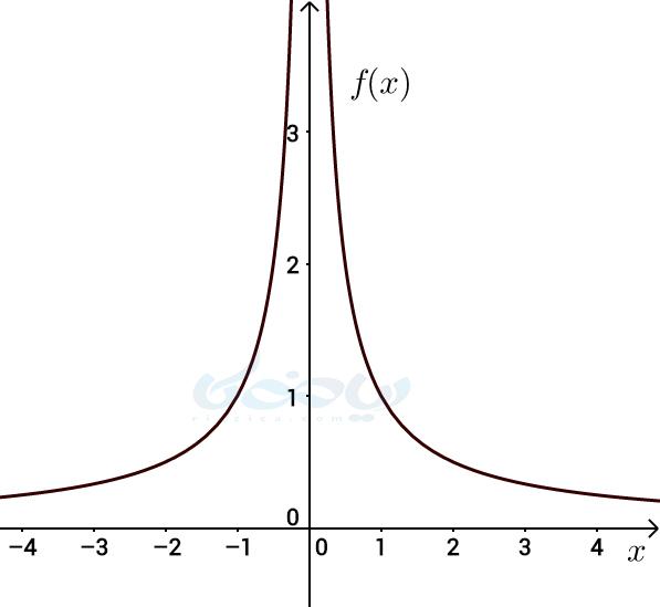 نمودار برای درک حد بینهایت