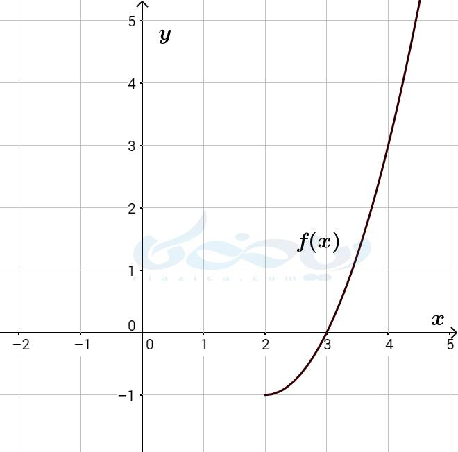 محدود کردن دامنه تابع درجه دوم