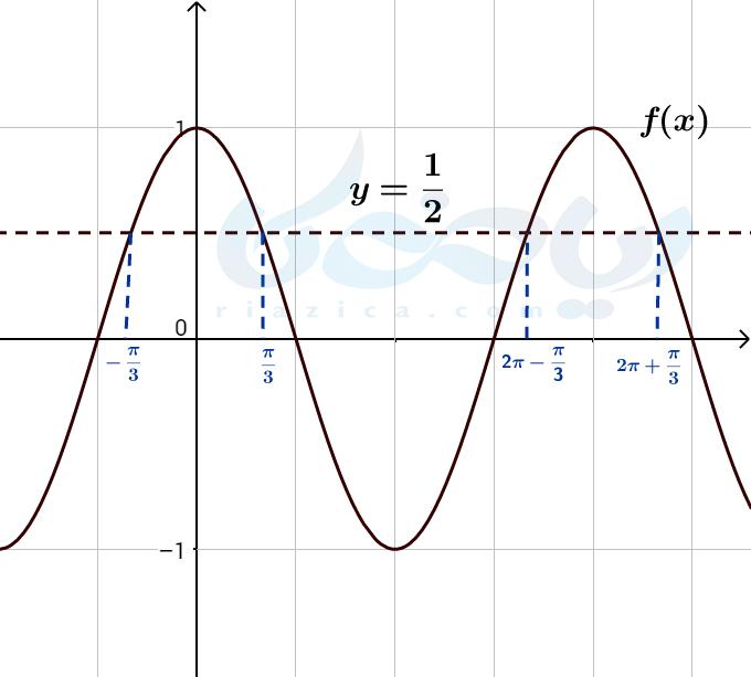 نمودار کسینوسی