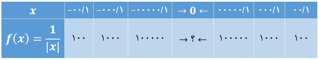 حد بی نهایت تابع در نقطهء صفر