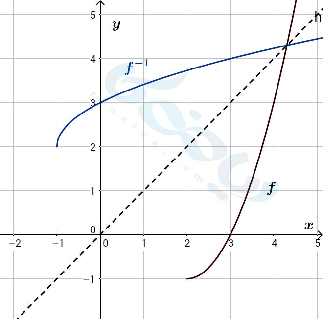 رسم نمودار معکوس تابع با دامنه محدود شده