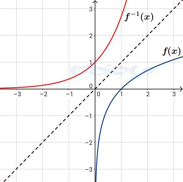 تابع و معکوس تابع نسبت به خط y=x قرینه اند
