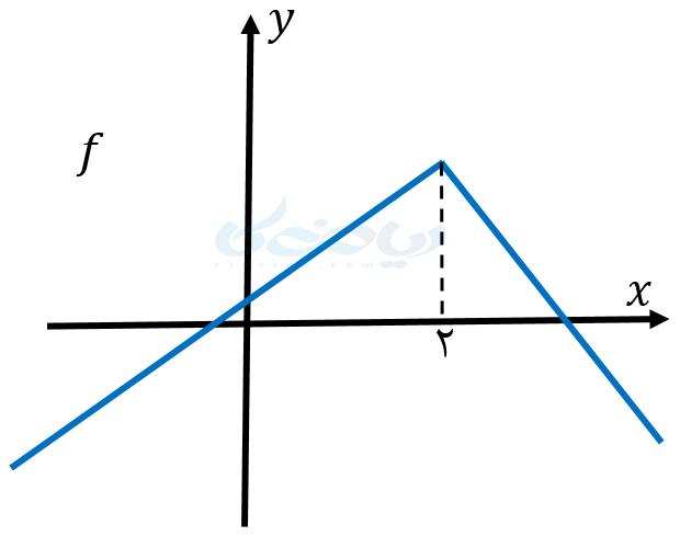 یکنوایی تابع در بازههای مختلف