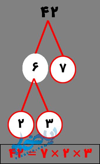 تجزیه عدد با نمودار درختی