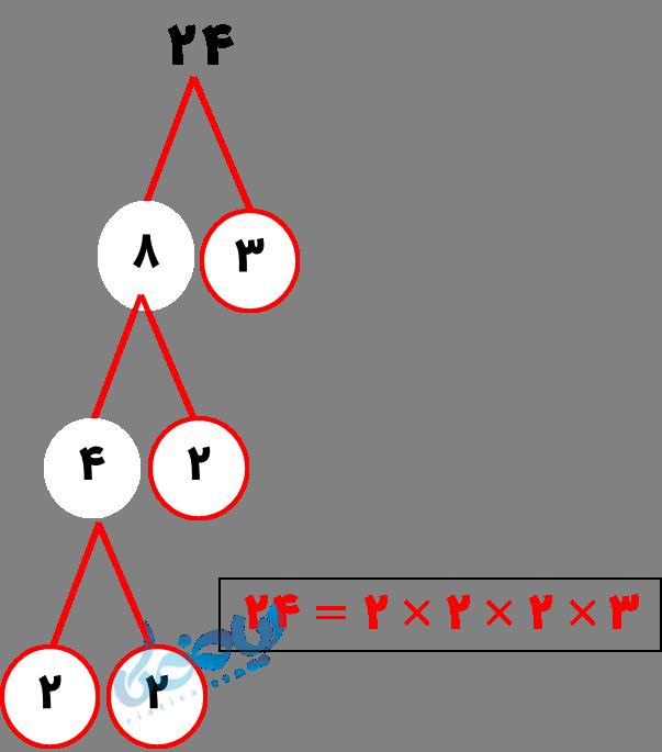 حل مثال تجزیه عدد به اعداد اول