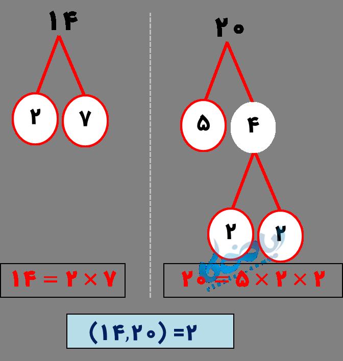 حل مثال دو عدد نسبت به هم اول