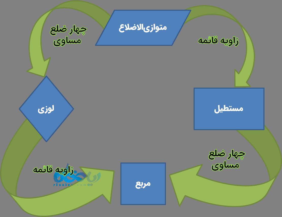 خصوصیات چهار ضلعی ها
