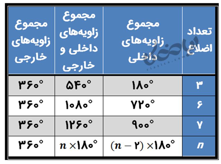 جدول زاویه های خارجی و داخلی چندضلعی ها