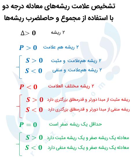 تشخیص علامت ریشههای معادله درجه ۲ بدون حل با استفاده از مجموع و حاصل ضرب ریشه ها