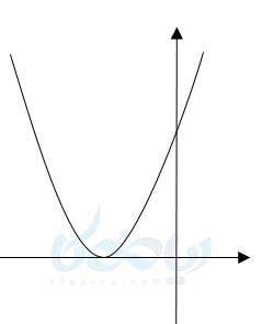 تعداد ریشه ها و علامت در نمودار سهمی