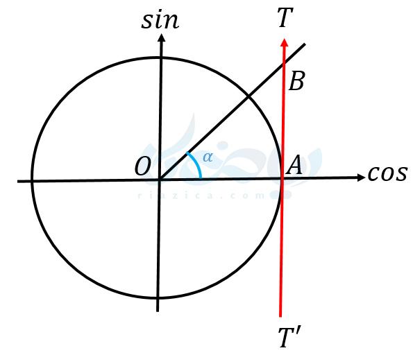 دایرۀ مثلثاتی