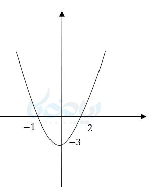 مینیمم سهمی در نمودار تابع درجه دو