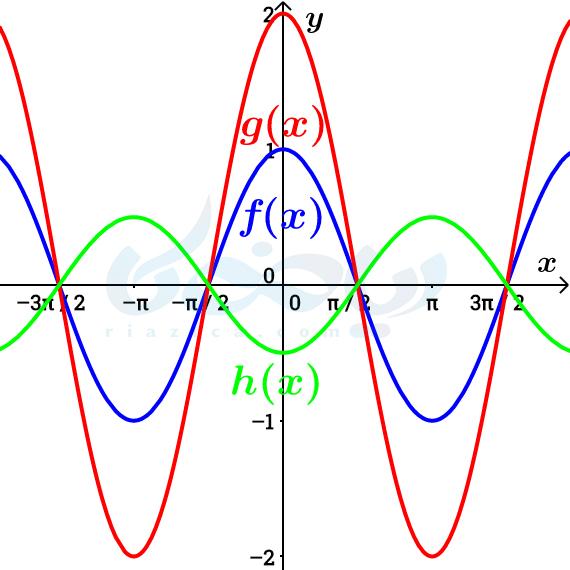 دامنه و برد با استفاده از تبدیل نمودار توابع