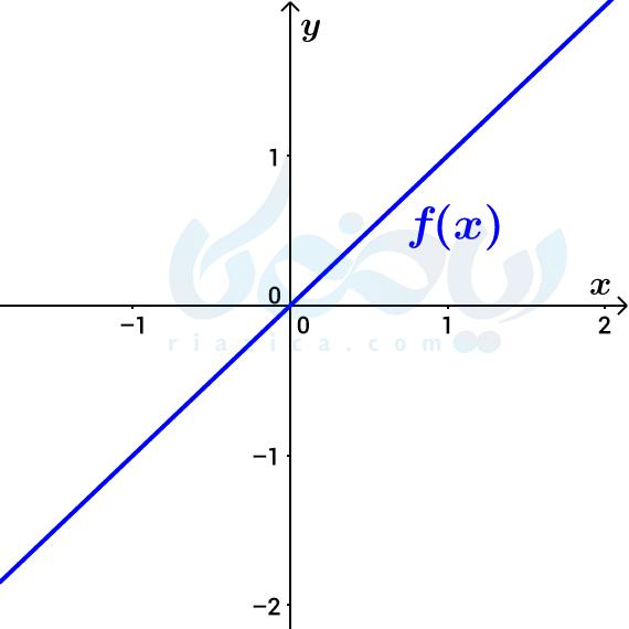دامنه- مجموعۀ اعداد حقیقی