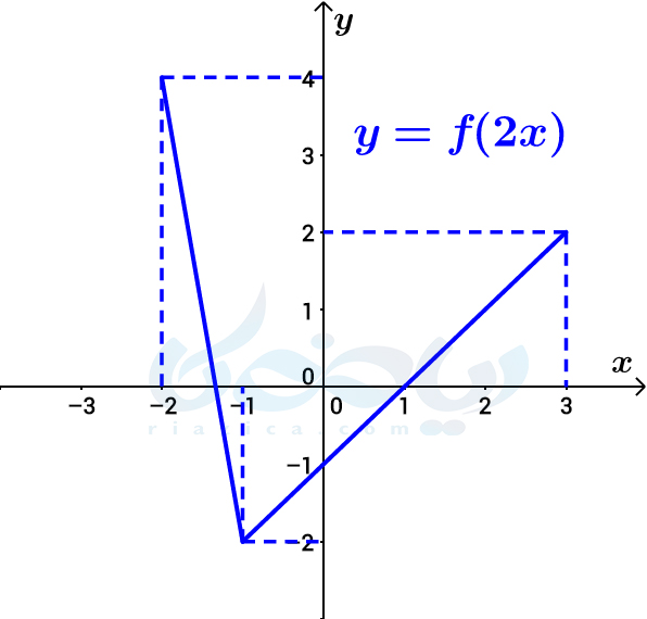 انقباض افقی- تبدیل نمودار توابع ریاضی دوازدهم تجربی