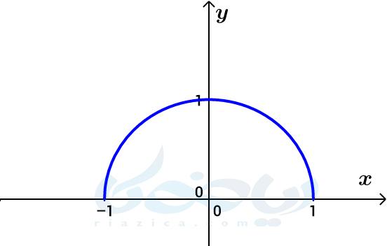 دامنه و برد تابع- تبدیل نمودار توابع ریاضی دوازدهم تجربی