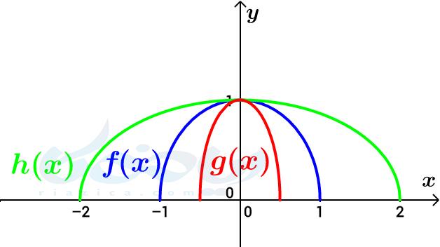 دامنه و برد تابع- انقباض و انبساط افقی- تبدیل نمودار توابع ریاضی دوازدهم تجربی