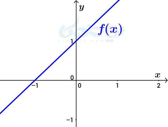 نمودار تابع- تبدیل نمودار توابع ریاضی دوازدهم تجربی