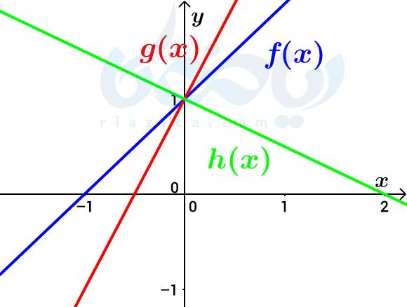 عدم تغییر دامنه و برد تابع بعد از انقباض و انبساط افقی- تبدیل نمودار توابع ریاضی دوازدهم تجربی