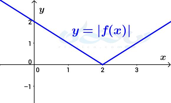 نمودار قدر مطلق تابع- تبدیل نمودار توابع ریاضی دوازدهم تجربی