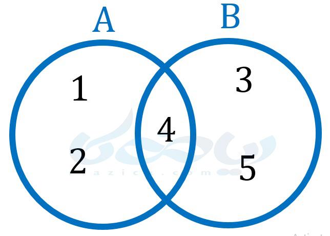 نمودار ون دو مجموعه